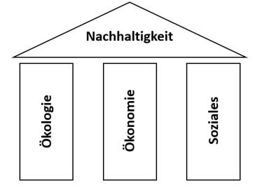 3SäulenBILD